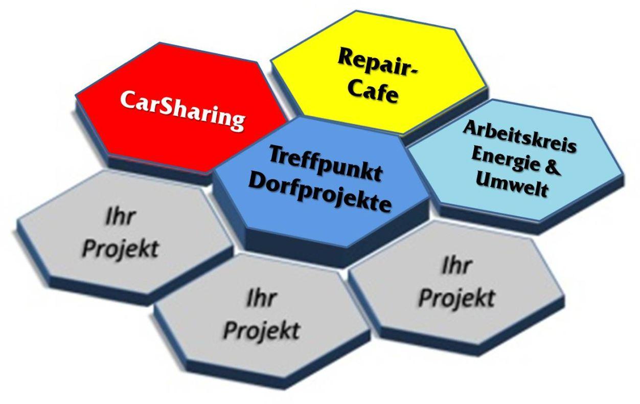 Treffpunkt Dorfprojekte - Finsing